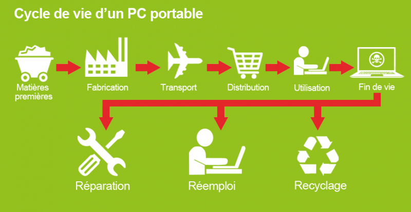 Cycle de vie d'un PC portable
